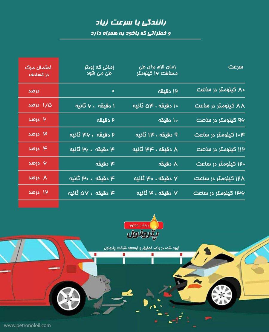 اینفوگرافیک رانندگی سرعت بالا، اینفوگرافیک زمان کاهش سفر در سرعت های متفاوت، اینفوگرافیک افزایش احتمال مصدومیت در سرعت های بالای رانندگی